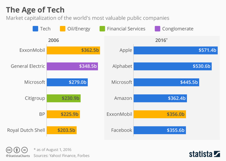 Bar graph chart showing market capitalization of the world's most valuable public companies